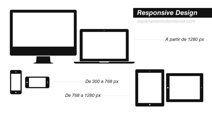 responsive-design-diseno-sensible-size
